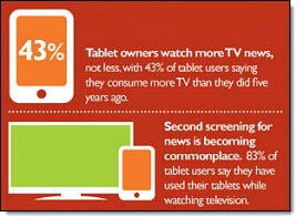 Tablet owners watch more TV news...