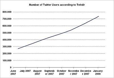 tf-twitterusers-actuals