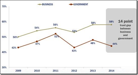 14-point trust gap