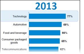 2013 Trust Barometer