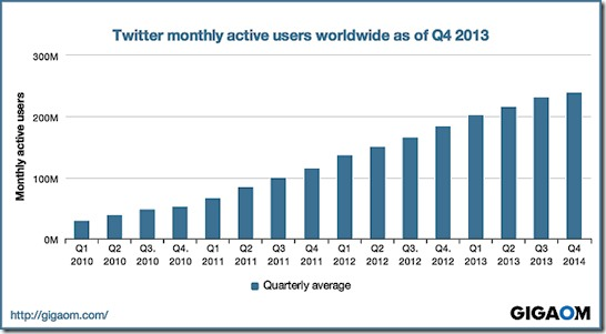 Twitter monthly active users