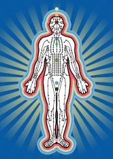 EFT Acupuncture meridians image