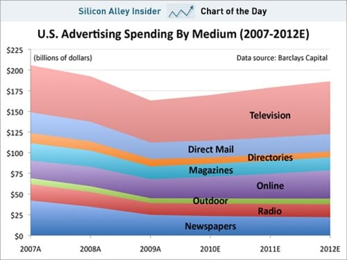 Marketers still prefer TV but is the money being wasted ?