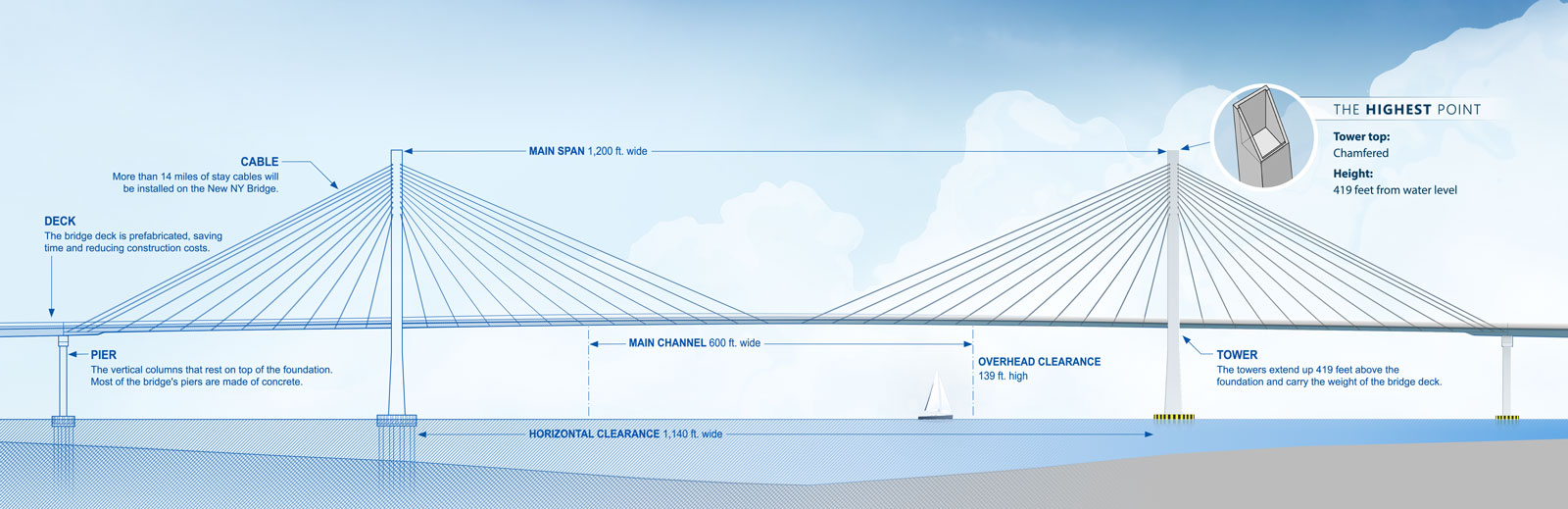 Design Features The New Ny Bridge Project