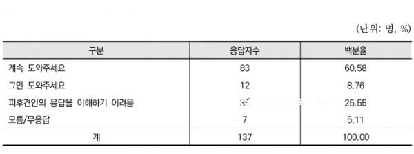 ◇협회가 피후견인 137명을 대상으로 '후견 서비스 연장 의사'를 조사한 결과, '계속 도와주길 바란다'는 응답이 60.58%로 나타났다.