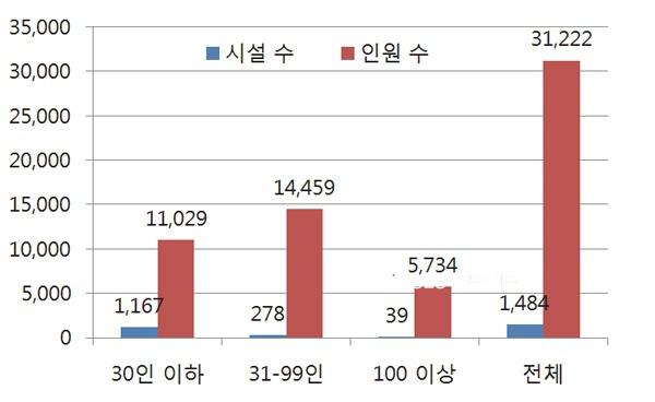 ◇ 시설 규모별 장애인 거주시설 개수와 거주인 수 현황. (2015년 보건복지부 자료)