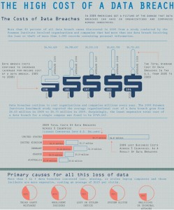 The high cost of data breach