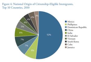 National_origin_citizenship_eligibility_wilson_center