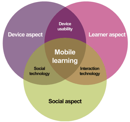 Figure 1: FRAME Vern diagram (Source: http://www.jiscinfonet.ac.uk/infokits/mobile-learning/pedagogy/frameworks/)