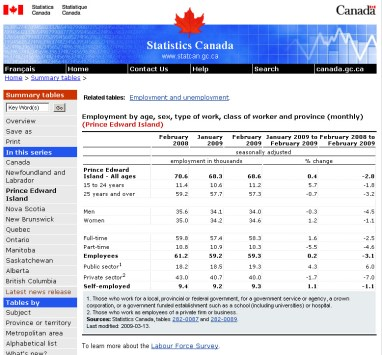 pei employment feb 2009 stats can Why doesnt CBC report the real news photo