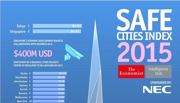 出典:http://safecities.economist.com/infographics/safe-cities-index-infographic/