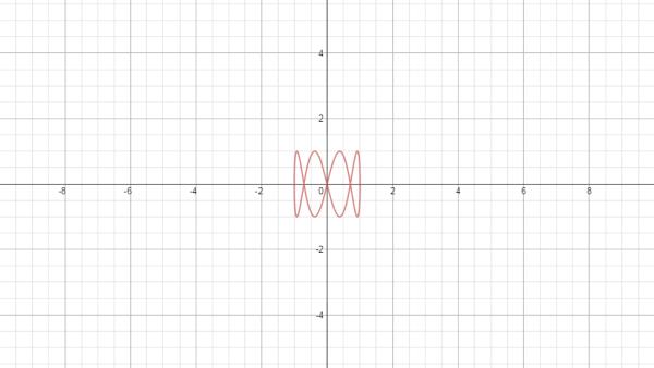 Parametric Curve with Good Domain