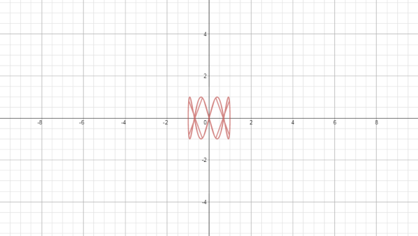 Parametric Curve with Bad Domain