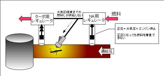 NA_turboreguretor