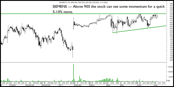 Siemens thumb Sensex and Nifty breaks out above the trendline. Will it head to 19600/5900. Divis, Siemens, Glaxo, Gulf Oil Corp, Navneet publications