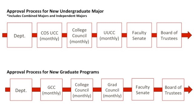 Approval Process for New Undergraduate Major