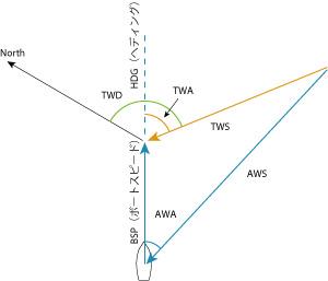 winddiagram