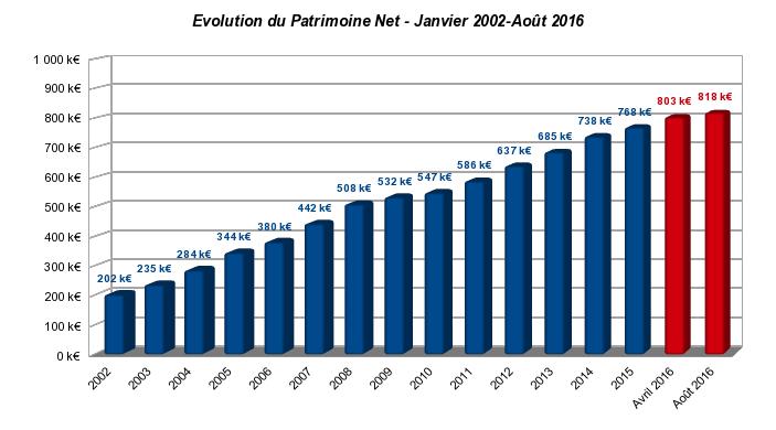 patrimoine nos-finances-personnelles aout 2016