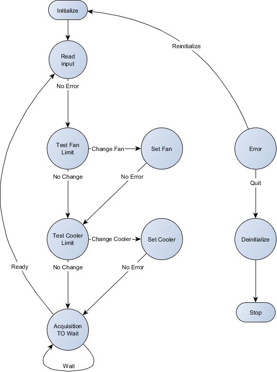 state machine labview