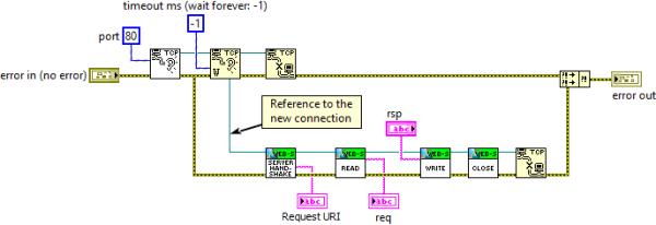 The Simplist WebSockets Server