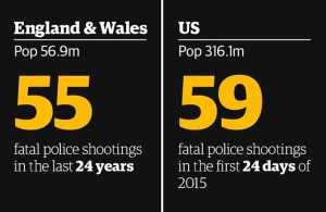Graphic compares the number of people killed by police in Great Britain and U.S.