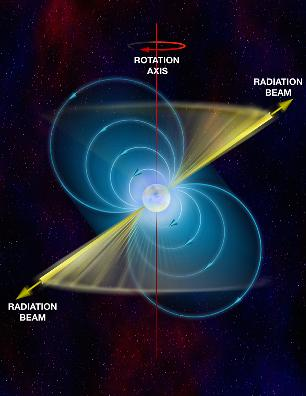 Pulsars are spinning neutron stars (Image by Bill Saxton, NRAO/AUI/NSF)