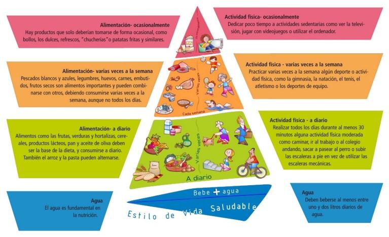 Pirámide de l'estratègia NAOS. Aprèn més en aquest PDF.