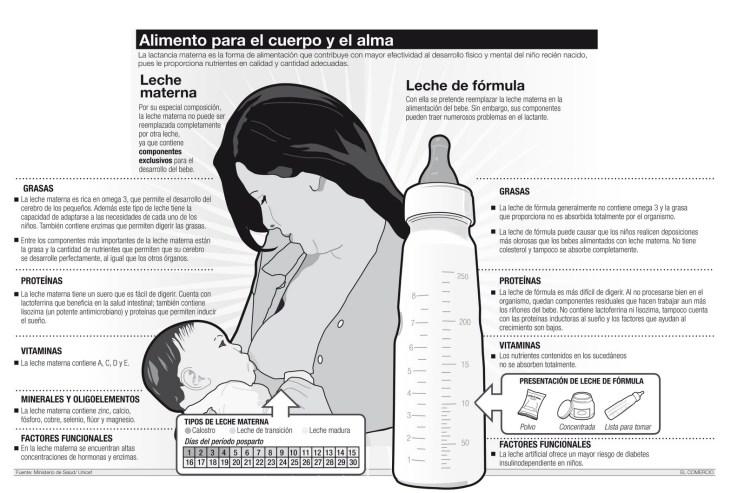 Infografia de El Comercio Perú i Unicef, adaptada per prolactancia.
