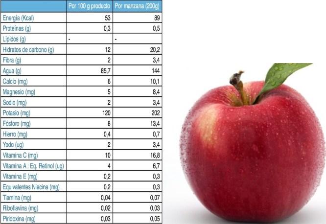 foto composicion y manzana