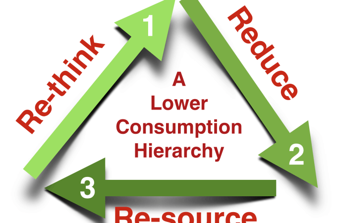 Three Steps To Reduce Your Consumption