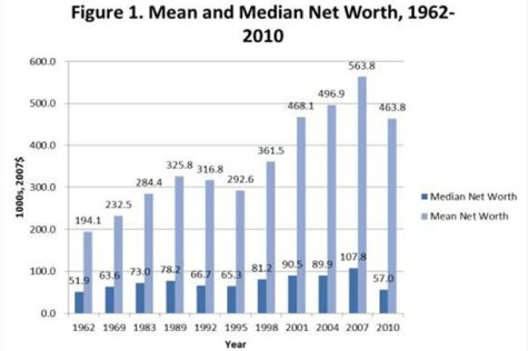 NYU professor: net worth of average American household at 43-year low