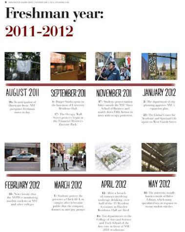 Freshman Timeline