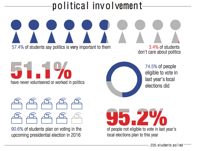 students and their involvement in politics Politics in the classroom: teachers share with students their own political going to have students involved in authentic politics.