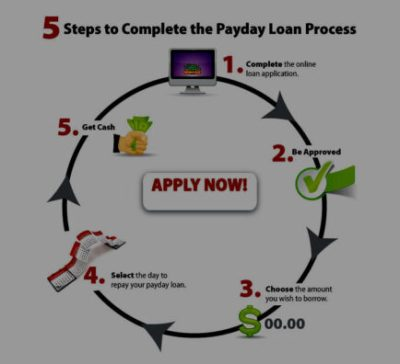 What is a payday loan and how does it work | Payday Loans New Zealand