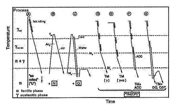 Figure 1 Schematic temperature-time-procedures used in TMCp High Strength steel plate production