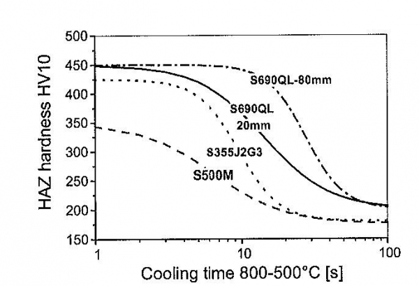 Figure 11. Hardness in the coarse grained HAZ as a function of weld cooling time (t815) for some structural steels in the as welded condition.