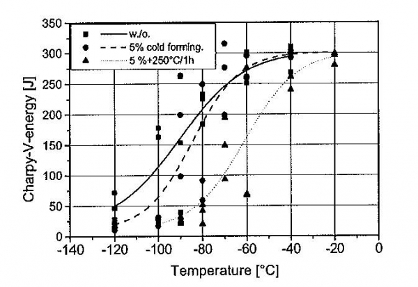 Figure 8. Charpy-V temperature transition curves for an S500M steel without cold forming, with additional cold forming and cold forming with additional artificial ageing