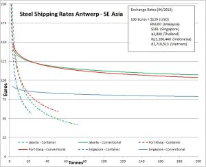 Steel Shipping Rates from Antwerp to Southeast Asia
