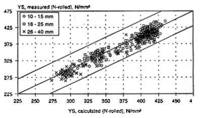 Figure 13: Comparison of measured and calculated VS-values for N-rolled condition