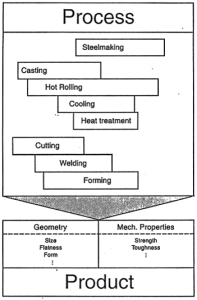 Figure 2: Contribution of process steps to product properties