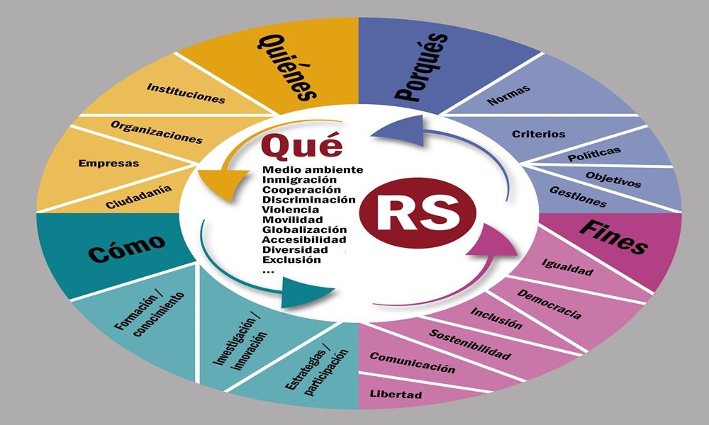 Gráfico de la RS como brújula de fines desde un mapa de Qués, Porqués, Quiénes y Cómos. (Elaboración propia autores)