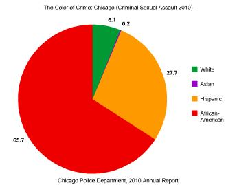 The Color of Crime: Chicago (Criminal Sexual Assault 2010)