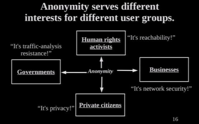"Anonymity serves different interests for different user groups (Source: Roger Dingledine and Jacob Appelbaum, ""The Tor Network"", Slides used in the lecture, 27.12.2013)."