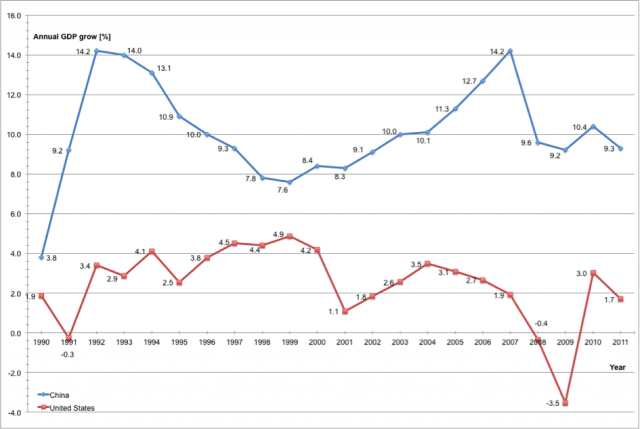 Gross domestic product growth (GDP growth) of the United States and China.