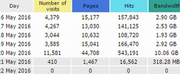 Ieri 11.581 persone su Oggi Cronaca, é il terzo  migliore risultato di sempre