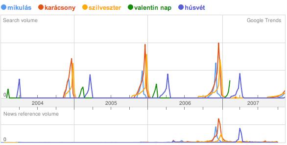 magyar internetezők keresésének trendje a 'mikulás, karácsony, szilveszter, valentin nap, húsvét' kulcsszóra