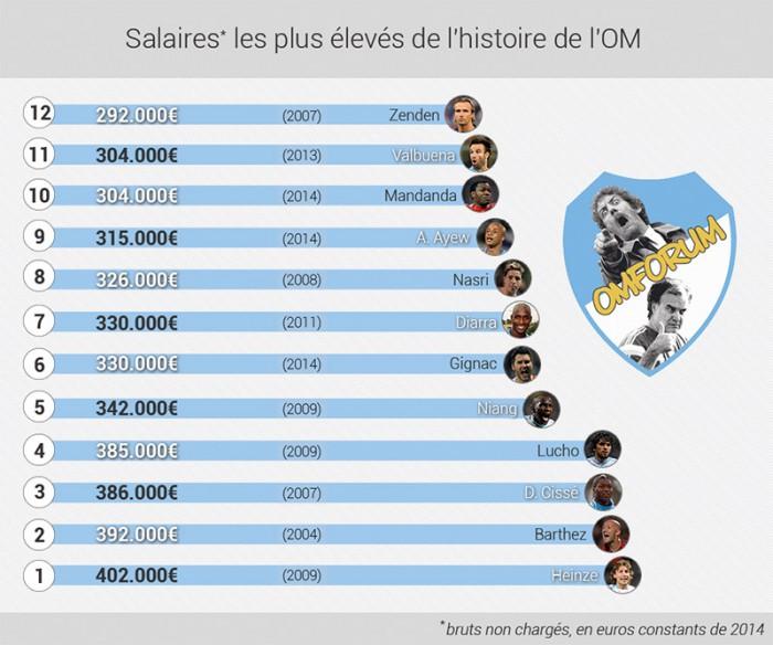 Psg Top 10 Des Plus Gros Transferts De L Histoire Du: Top 10 Des Plus Hauts Salaires De L