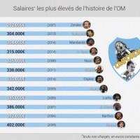 SALAIRES DE L'OM | Top 10 des plus hauts salaires de l'histoire du club (2/2)