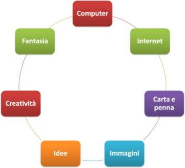 come creare un sito web 1Minutesite