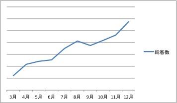 総客数の推移2013 03-12 サブリエ